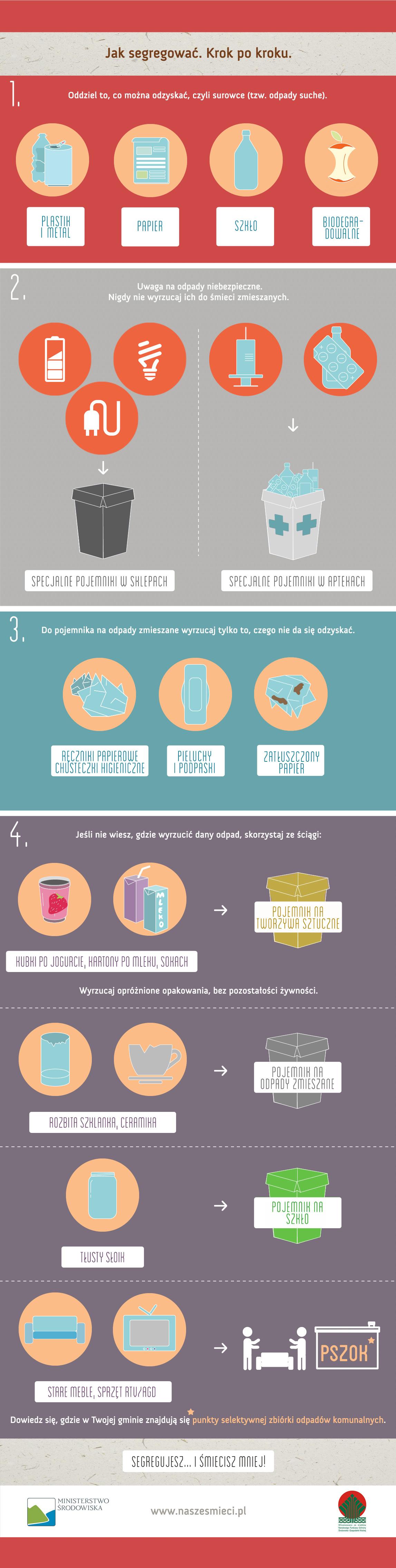Jak segregować odpady. Instrukcja krok po kroku